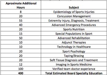 diplomate hours manhattan ks chiropractor sports injury relief